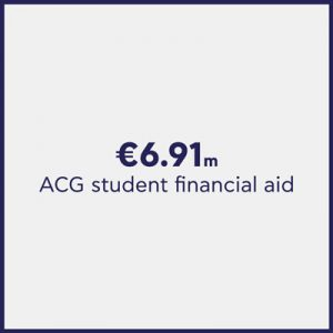 American College of Greece Sustainability Social Impact