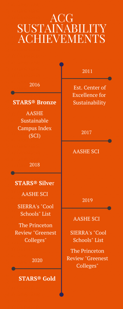 The American College of Greece Sustainability Achievements 2020
